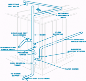 sprinkler system diagram